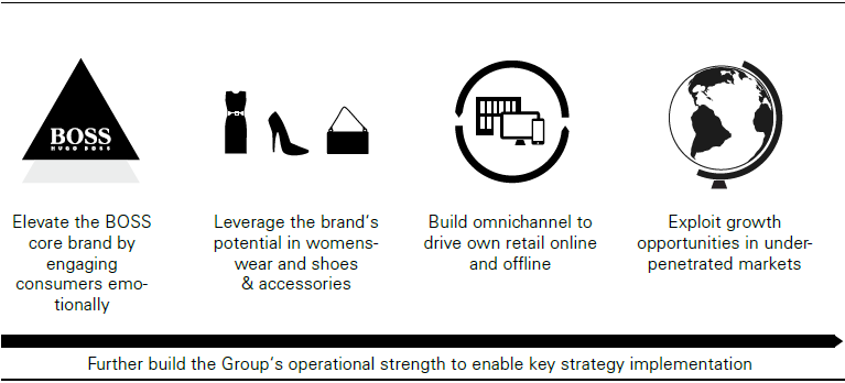 HUGO BOSS growth strategy 2020 (graphics)