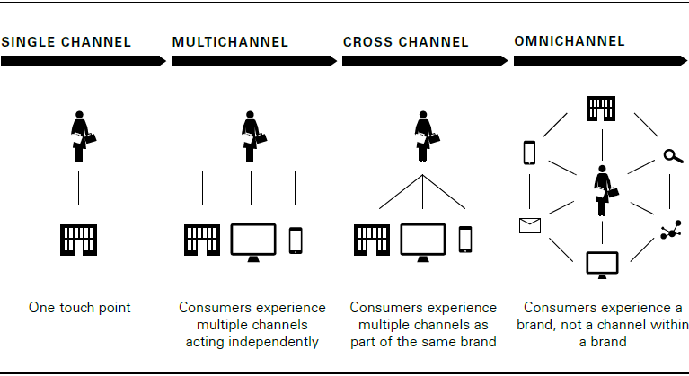 Omnichannel approach (graphics)